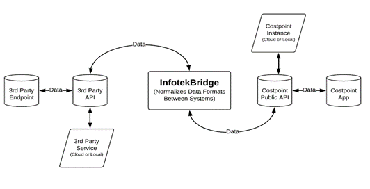 Infotekbridge Costpoint Integration Data Flow