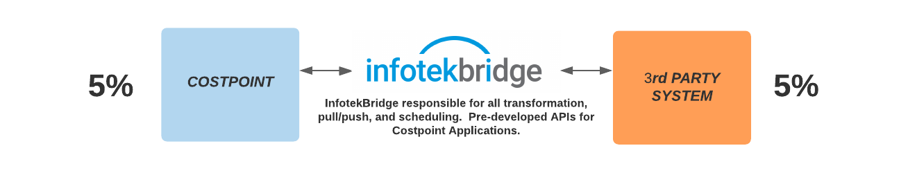 InfotekBridge Integration Flow